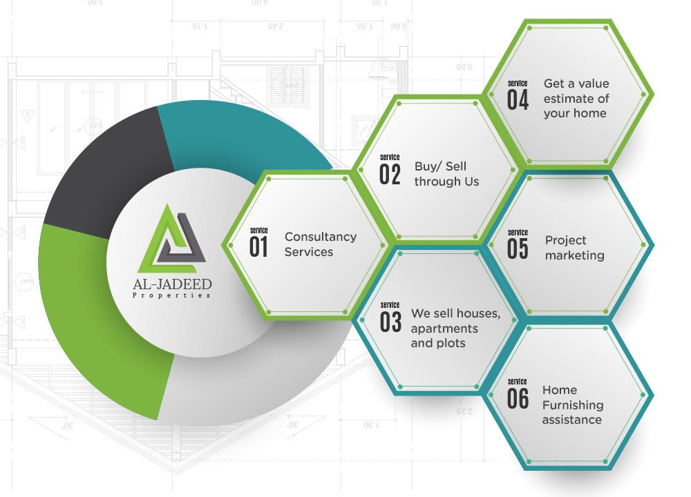 Al-Jadeed Properties Services